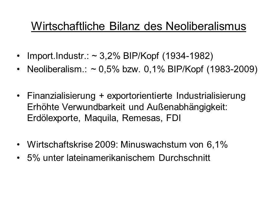 Wirtschaftliche Bilanz des Neoliberalismus Import.Industr.: ~ 3,2% BIP/Kopf (1934-1982) Neoliberalism.: ~ 0,5% bzw. 0,1% BIP/Kopf (1983-2009) Finanzia
