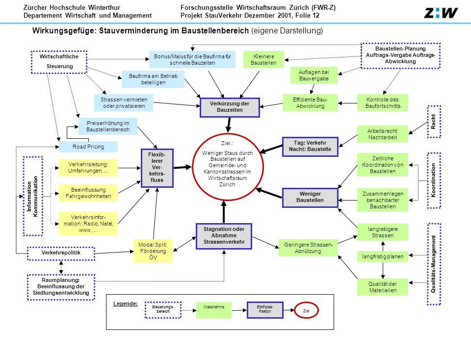 Forschungsstelle Wirtschaftsraum Zürich (FWR-Z) Projekt StauVerkehr Dezember 2001, Folie 12 Zürcher Hochschule Winterthur Departement Wirtschaft und M