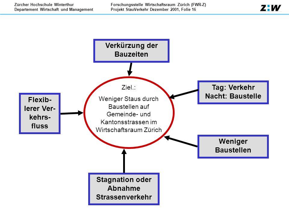 Forschungsstelle Wirtschaftsraum Zürich (FWR-Z) Projekt StauVerkehr Dezember 2001, Folie 16 Zürcher Hochschule Winterthur Departement Wirtschaft und M