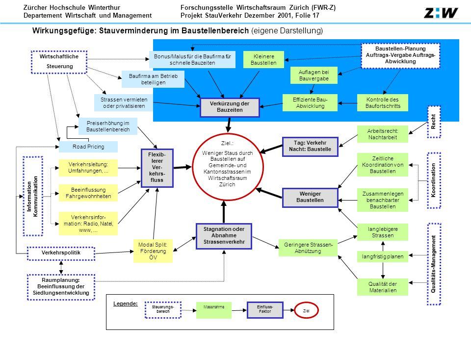 Forschungsstelle Wirtschaftsraum Zürich (FWR-Z) Projekt StauVerkehr Dezember 2001, Folie 17 Zürcher Hochschule Winterthur Departement Wirtschaft und M