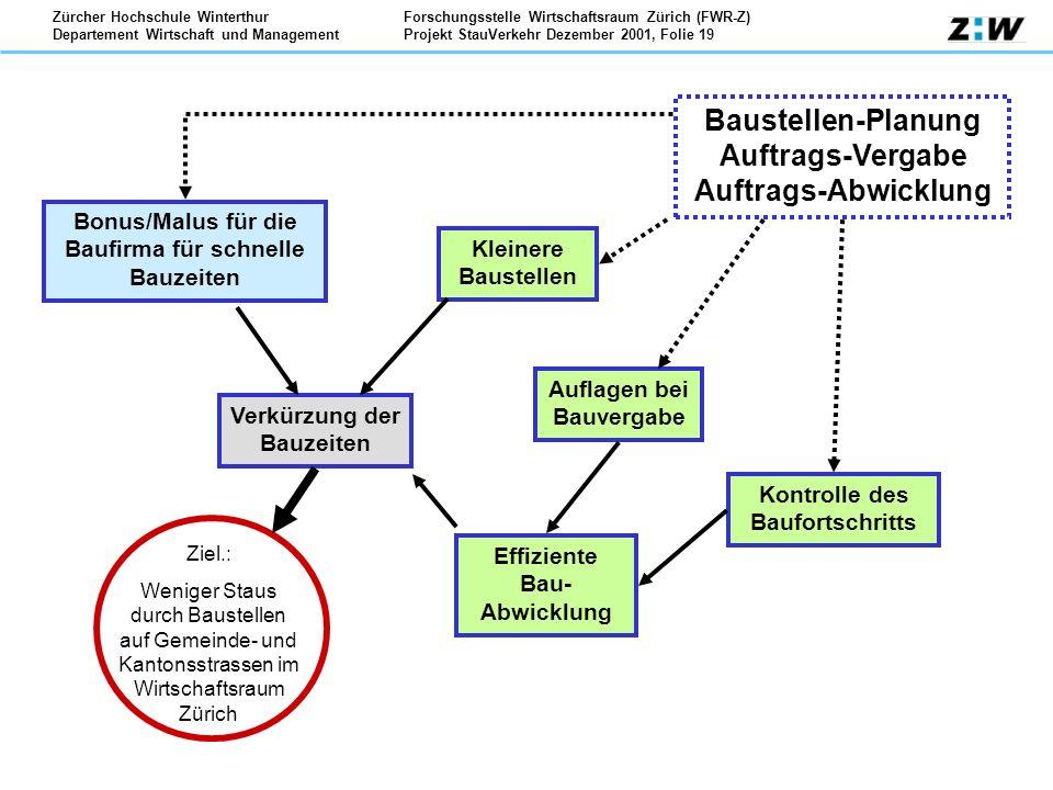 Forschungsstelle Wirtschaftsraum Zürich (FWR-Z) Projekt StauVerkehr Dezember 2001, Folie 19 Zürcher Hochschule Winterthur Departement Wirtschaft und M