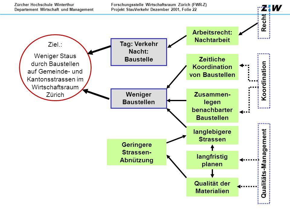 Forschungsstelle Wirtschaftsraum Zürich (FWR-Z) Projekt StauVerkehr Dezember 2001, Folie 22 Zürcher Hochschule Winterthur Departement Wirtschaft und M