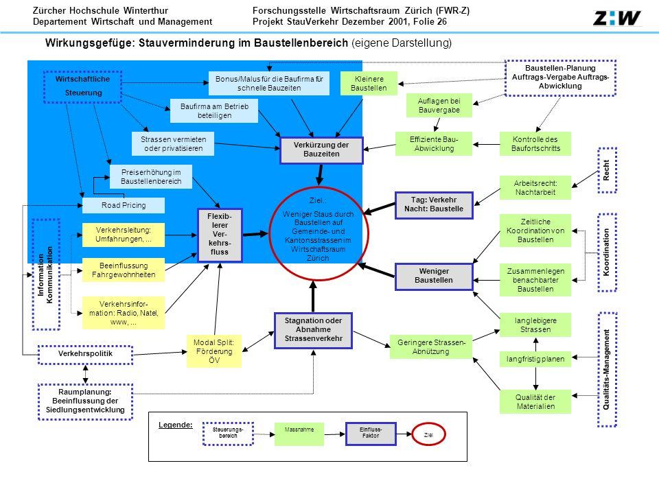 Forschungsstelle Wirtschaftsraum Zürich (FWR-Z) Projekt StauVerkehr Dezember 2001, Folie 26 Zürcher Hochschule Winterthur Departement Wirtschaft und M