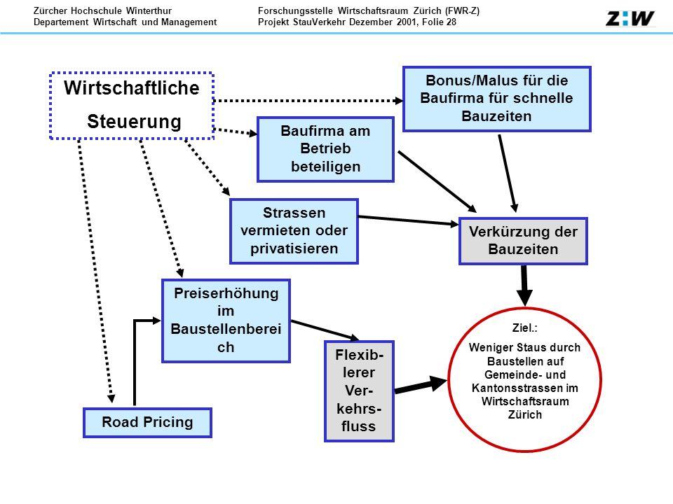 Forschungsstelle Wirtschaftsraum Zürich (FWR-Z) Projekt StauVerkehr Dezember 2001, Folie 28 Zürcher Hochschule Winterthur Departement Wirtschaft und M
