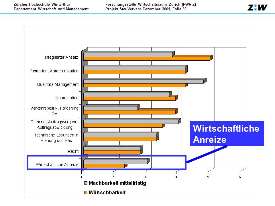Forschungsstelle Wirtschaftsraum Zürich (FWR-Z) Projekt StauVerkehr Dezember 2001, Folie 39 Zürcher Hochschule Winterthur Departement Wirtschaft und M