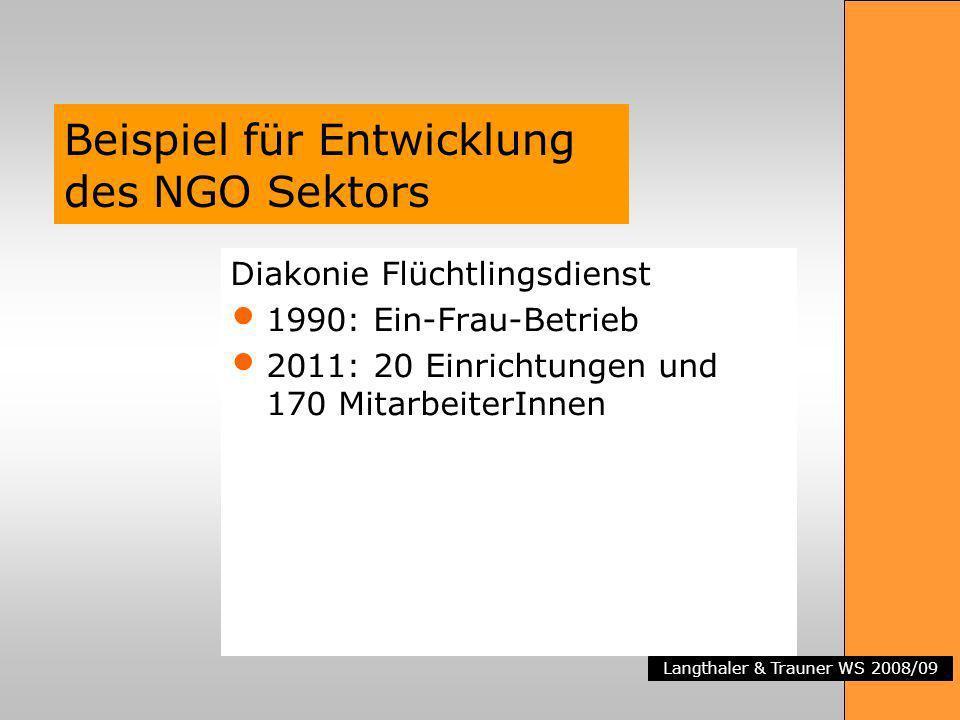 Langthaler & Trauner WS 2008/09 Beispiel für Entwicklung des NGO Sektors Diakonie Flüchtlingsdienst 1990: Ein-Frau-Betrieb 2011: 20 Einrichtungen und