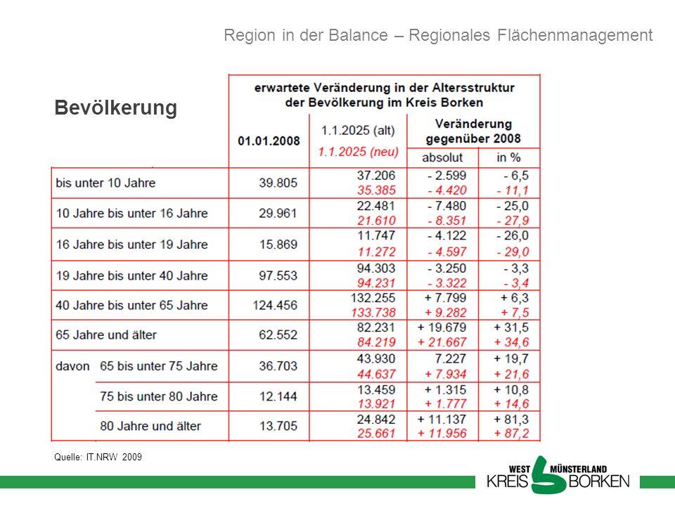 Bevölkerung Quelle: IT.NRW 2009