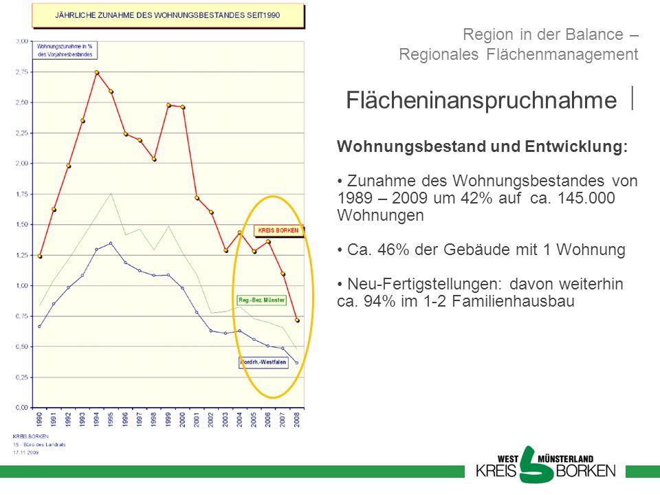 Flächeninanspruchnahme Wohnungsbestand und Entwicklung: Zunahme des Wohnungsbestandes von 1989 – 2009 um 42% auf ca. 145.000 Wohnungen Ca. 46% der Geb