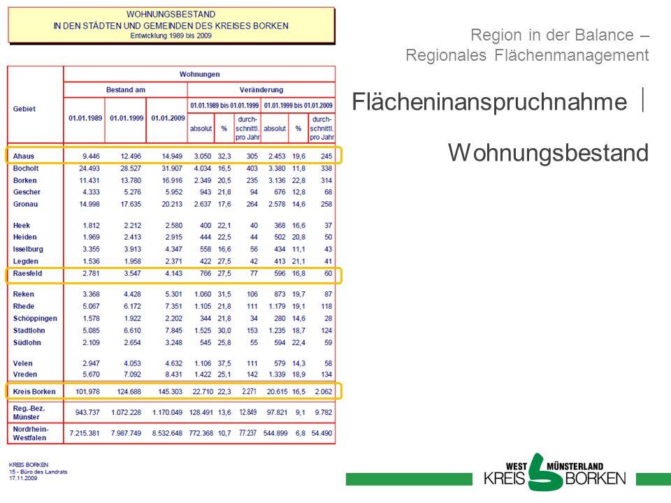 Flächeninanspruchnahme Wohnungsbestand Region in der Balance – Regionales Flächenmanagement