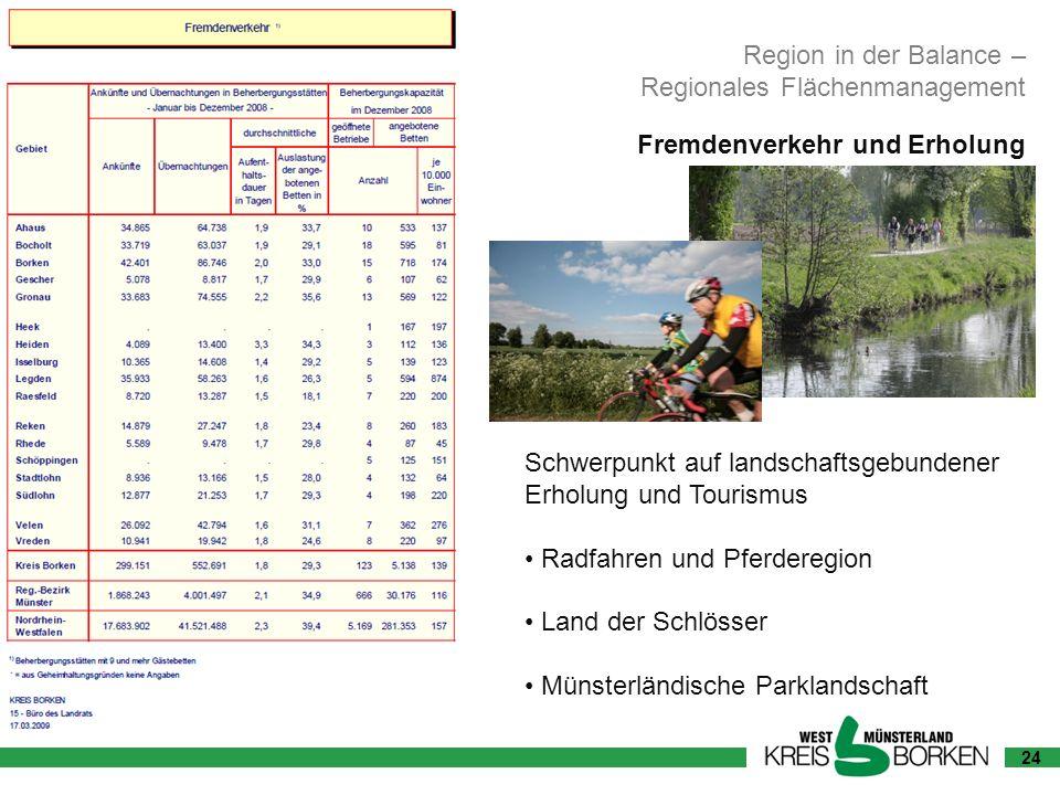 24 Region in der Balance – Regionales Flächenmanagement Fremdenverkehr und Erholung Schwerpunkt auf landschaftsgebundener Erholung und Tourismus Radfa