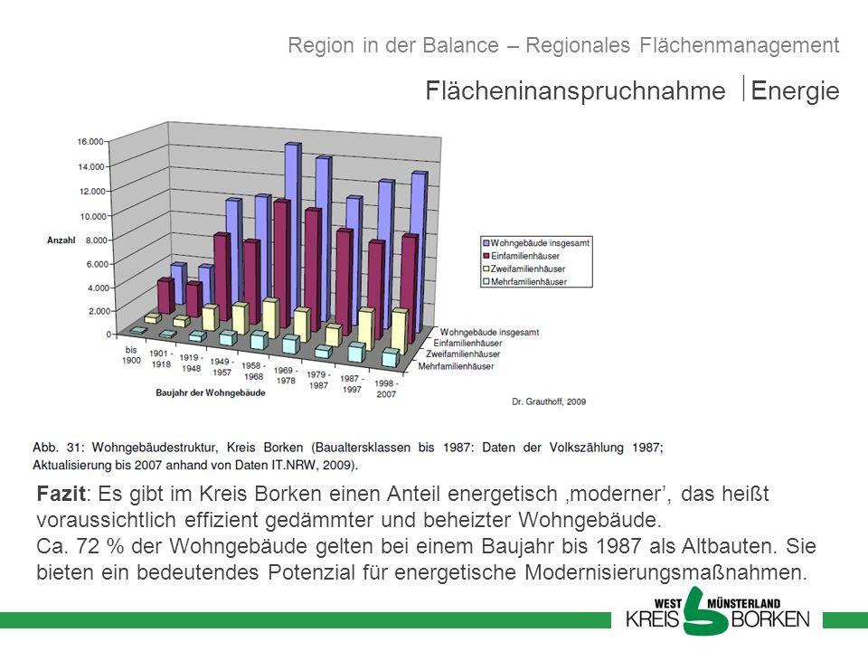 Fazit: Es gibt im Kreis Borken einen Anteil energetisch moderner, das heißt voraussichtlich effizient gedämmter und beheizter Wohngebäude. Ca. 72 % de