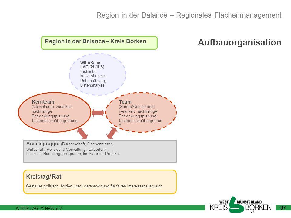 © 2009 LAG 21 NRW e.V. 37 Aufbauorganisation Region in der Balance – Kreis Borken Kreistag/ RatGestaltet politisch, fördert, trägt Verantwortung für f