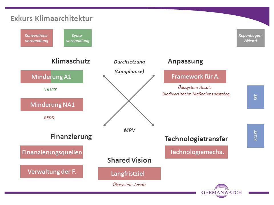 Exkurs Klimaarchitektur Konventions- verhandlung Kyoto- verhandlung KlimaschutzAnpassung Finanzierung Technologietransfer Shared Vision SBI SBSTA Mind