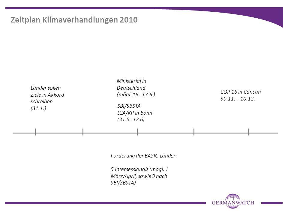 Zeitplan Klimaverhandlungen 2010 SBI/SBSTA LCA/KP in Bonn (31.5.-12.6) Ministerial in Deutschland (mögl. 15.-17.5.) Länder sollen Ziele in Akkord schr