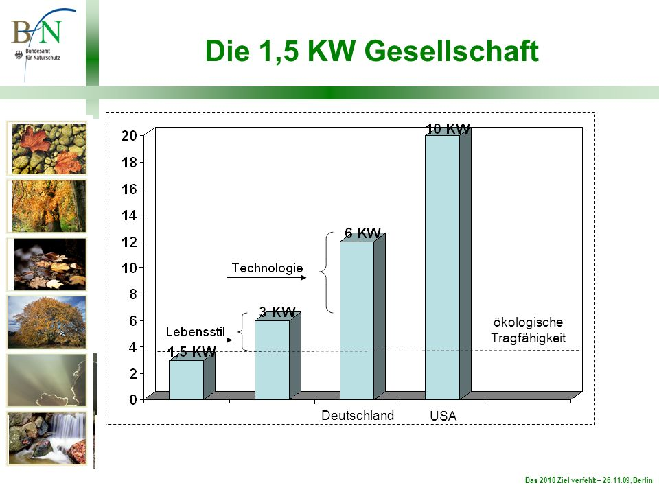 Das 2010 Ziel verfehlt – 26.11.09, Berlin Die 1,5 KW Gesellschaft ökologische Tragfähigkeit Deutschland USA