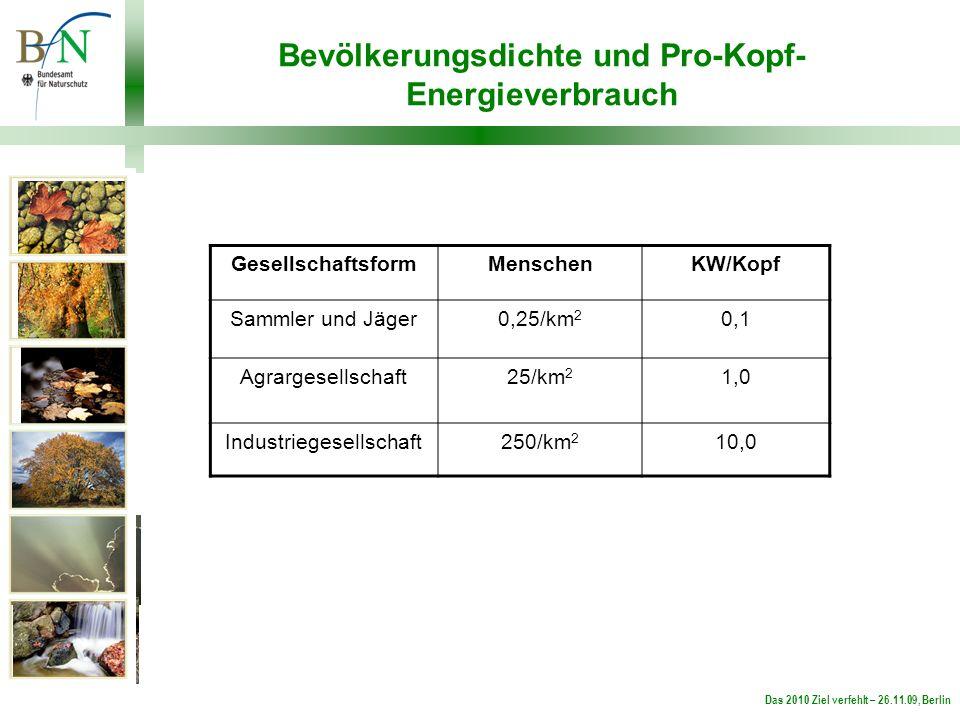 Das 2010 Ziel verfehlt – 26.11.09, Berlin Bevölkerungsdichte und Pro-Kopf- Energieverbrauch GesellschaftsformMenschenKW/Kopf Sammler und Jäger0,25/km 2 0,1 Agrargesellschaft25/km 2 1,0 Industriegesellschaft250/km 2 10,0