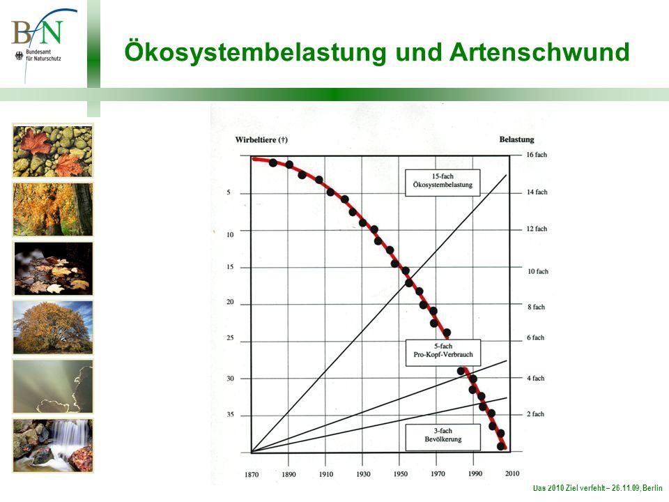 Das 2010 Ziel verfehlt – 26.11.09, Berlin Ökosystembelastung und Artenschwund