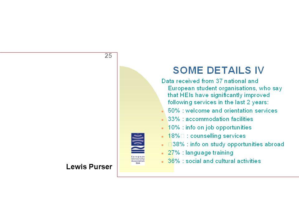 25 Lewis Purser