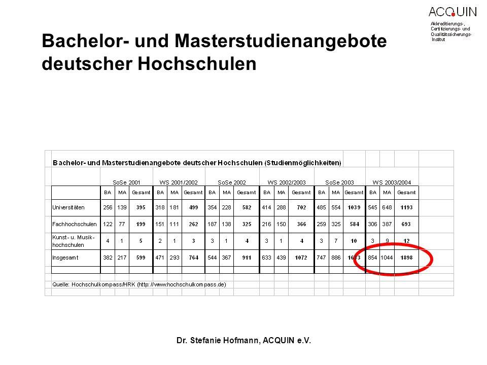 Dr. Stefanie Hofmann, ACQUIN e.V. Bachelor- und Masterstudienangebote deutscher Hochschulen