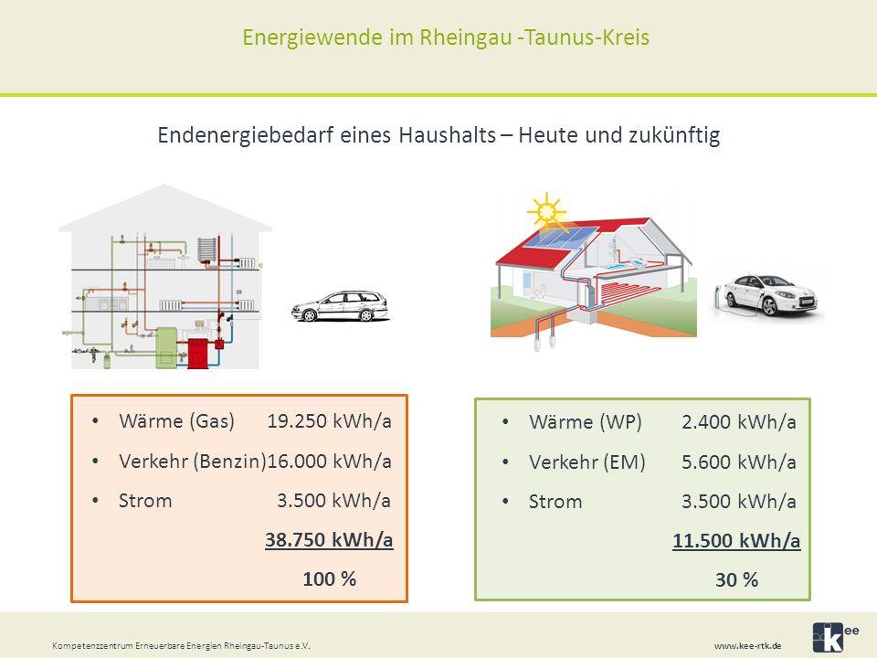 Wärme (Gas)19.250 kWh/a Verkehr (Benzin)16.000 kWh/a Strom 3.500 kWh/a 38.750 kWh/a 100 % Kompetenzzentrum Erneuerbare Energien Rheingau-Taunus e.V.
