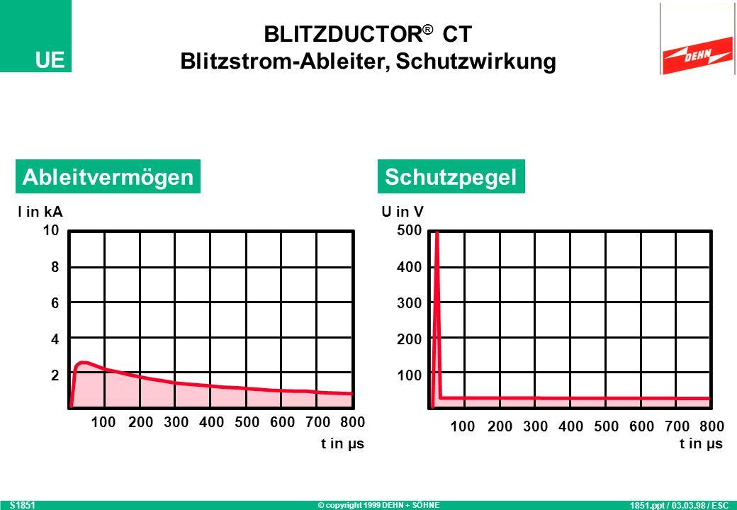 © copyright 1999 DEHN + SÖHNE UE Yellow / Line BLITZDUCTOR ® CT, Schutzmodul 1839_a 1839.ppt / 03.03.98 / ESC Stoßstromableitvermögen und Schutzwirkun