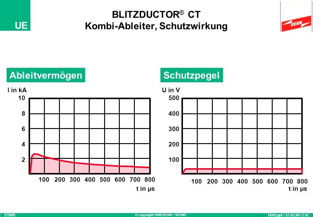 © copyright 1999 DEHN + SÖHNE UE BLITZDUCTOR ® CT Überspannungs-Ableiter, Schutzwirkung S1850 1850.ppt / 03.03.98 / ESC 10 8 6 4 2 I in kA t in µs 100