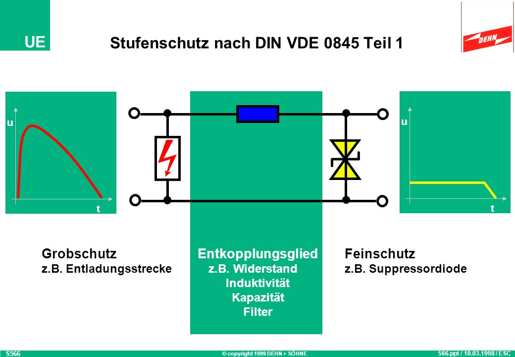 © copyright 1999 DEHN + SÖHNE UE Stufenschutz nach DIN VDE 0845 Teil 1 t u t u Grobschutz z.B. Entladungsstrecke Feinschutz z.B. Suppressordiode 566.p