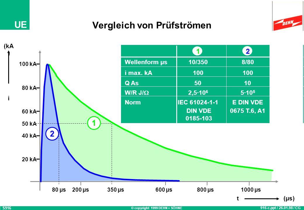 © copyright 1999 DEHN + SÖHNE UE Vergleich von Prüfströmen S916 916-c.ppt / 26.01.98 / CG 20 kA 40 kA 60 kA 80 kA 100 kA (kA ) i 200 µs350 µs600 µs800 µs1000 µs t(µs) 12 Wellenform µs10/3508/80 i max.