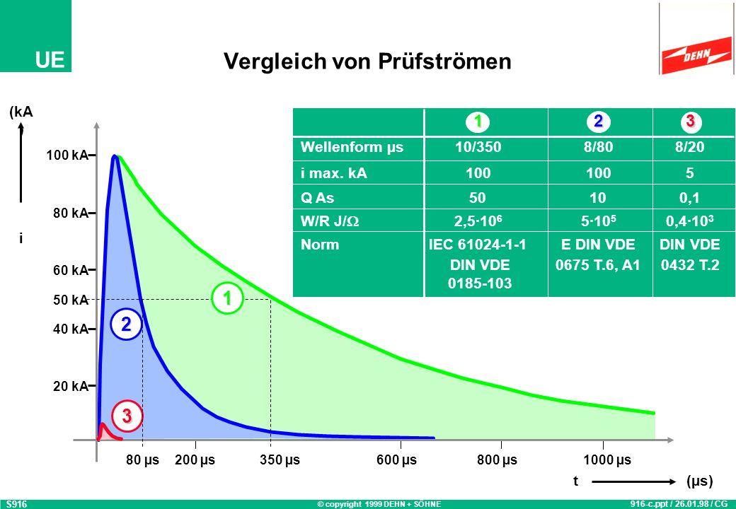 © copyright 1999 DEHN + SÖHNE UE 2 Vergleich von Prüfströmen S916 916-c.ppt / 26.01.98 / CG 20 kA 40 kA 60 kA 80 kA 100 kA (kA ) i 200 µs350 µs600 µs800 µs1000 µs t(µs) 123 Wellenform µs10/3508/808/20 i max.