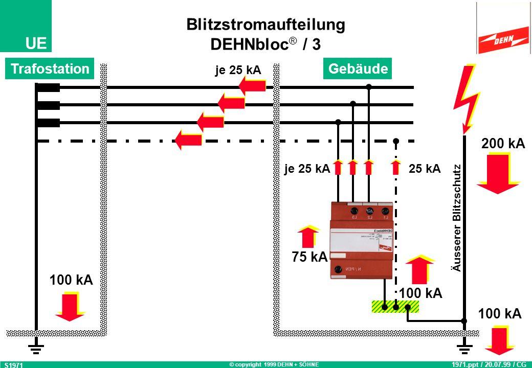 © copyright 1999 DEHN + SÖHNE UE Blitzstromaufteilung DEHNbloc ® / 3 S1971 1971.ppt / 20.07.99 / CG 100 kA 200 kA 75 kA 25 kA TrafostationGebäude Äusserer Blitzschutz je 25 kA 100 kA