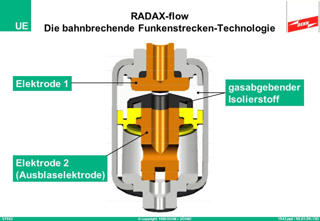 © copyright 1999 DEHN + SÖHNE UE RADAX-flow Die bahnbrechende Funkenstrecken-Technologie S19421942.ppt / 08.03.99 / OB Elektrode 1 Elektrode 2 (Ausblaselektrode) gasabgebender Isolierstoff