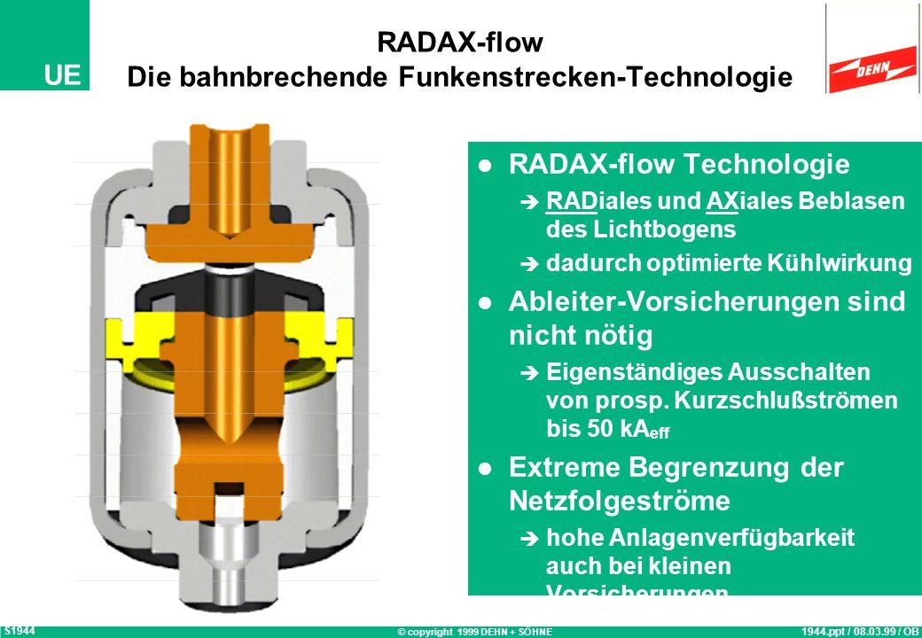 © copyright 1999 DEHN + SÖHNE UE RADAX-flow Die bahnbrechende Funkenstrecken-Technologie RADAX-flow Technologie RADiales und AXiales Beblasen des Lichtbogens dadurch optimierte Kühlwirkung Ableiter-Vorsicherungen sind nicht nötig Eigenständiges Ausschalten von prosp.