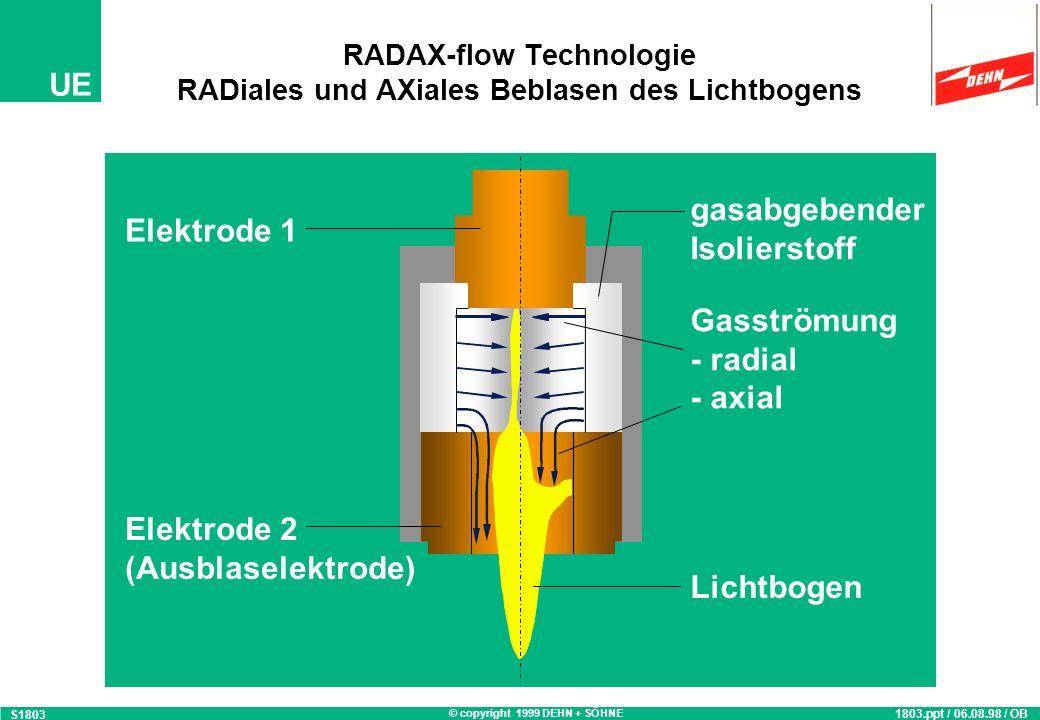 © copyright 1999 DEHN + SÖHNE UE 1803.ppt / 06.08.98 / OB S1803 RADAX-flow Technologie RADiales und AXiales Beblasen des Lichtbogens Elektrode 1 Elektrode 2 (Ausblaselektrode) gasabgebender Isolierstoff Gasströmung -radial -axial Lichtbogen