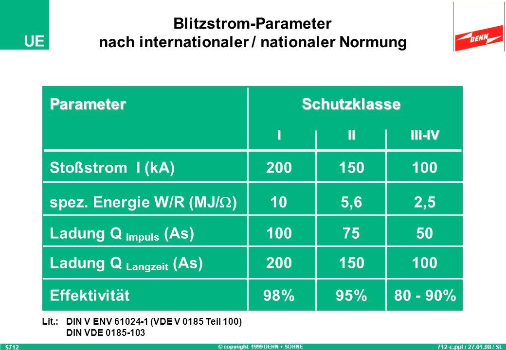 © copyright 1999 DEHN + SÖHNE UE Blitzstrom-Parameter nach internationaler / nationaler Normung S712 712-c.ppt / 27.01.98 / SL ParameterSchutzklasse IIIIII-IV Stoßstrom I (kA)200150100 spez.