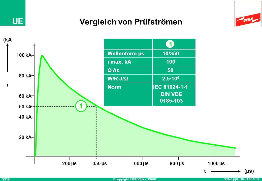 © copyright 1999 DEHN + SÖHNE UE Vergleich von Prüfströmen S916 916-c.ppt / 26.01.98 / CG 20 kA 40 kA 60 kA 80 kA 100 kA (kA ) i 200 µs350 µs600 µs800 µs1000 µs t(µs) 1 Wellenform µs10/350 i max.