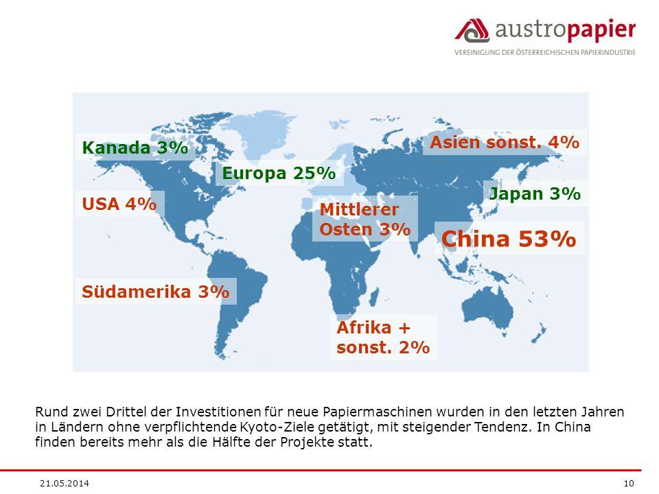 21.05.2014 10 Rund zwei Drittel der Investitionen für neue Papiermaschinen wurden in den letzten Jahren in Ländern ohne verpflichtende Kyoto-Ziele get