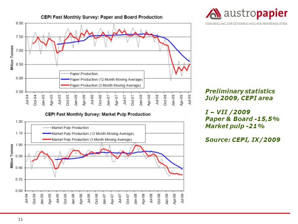 11 Preliminary statistics July 2009, CEPI area I – VII /2009 Paper & Board -15,5% Market pulp -21% Source: CEPI, IX/2009