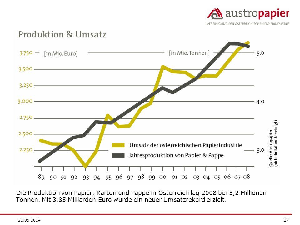 21.05.2014 17 Die Produktion von Papier, Karton und Pappe in Österreich lag 2008 bei 5,2 Millionen Tonnen. Mit 3,85 Milliarden Euro wurde ein neuer Um
