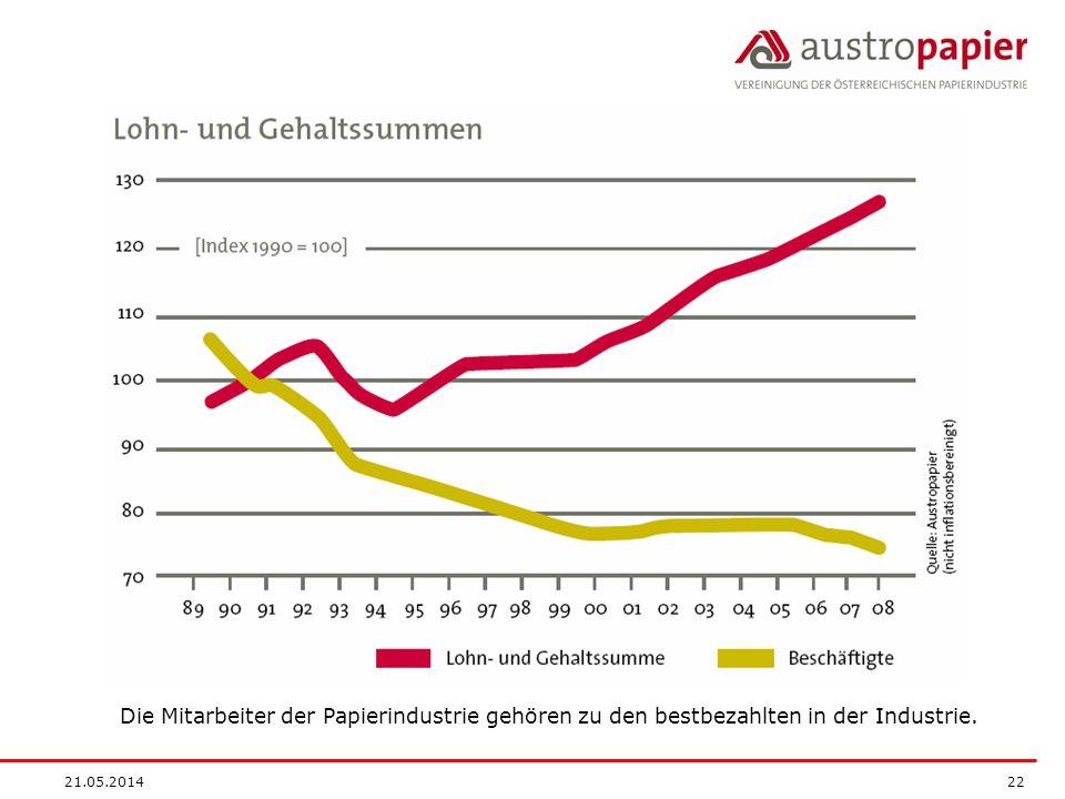 21.05.2014 22 Die Mitarbeiter der Papierindustrie gehören zu den bestbezahlten in der Industrie.