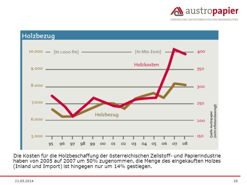 21.05.2014 26 Die Kosten für die Holzbeschaffung der österreichischen Zellstoff- und Papierindustrie haben von 2005 auf 2007 um 50% zugenommen, die Me