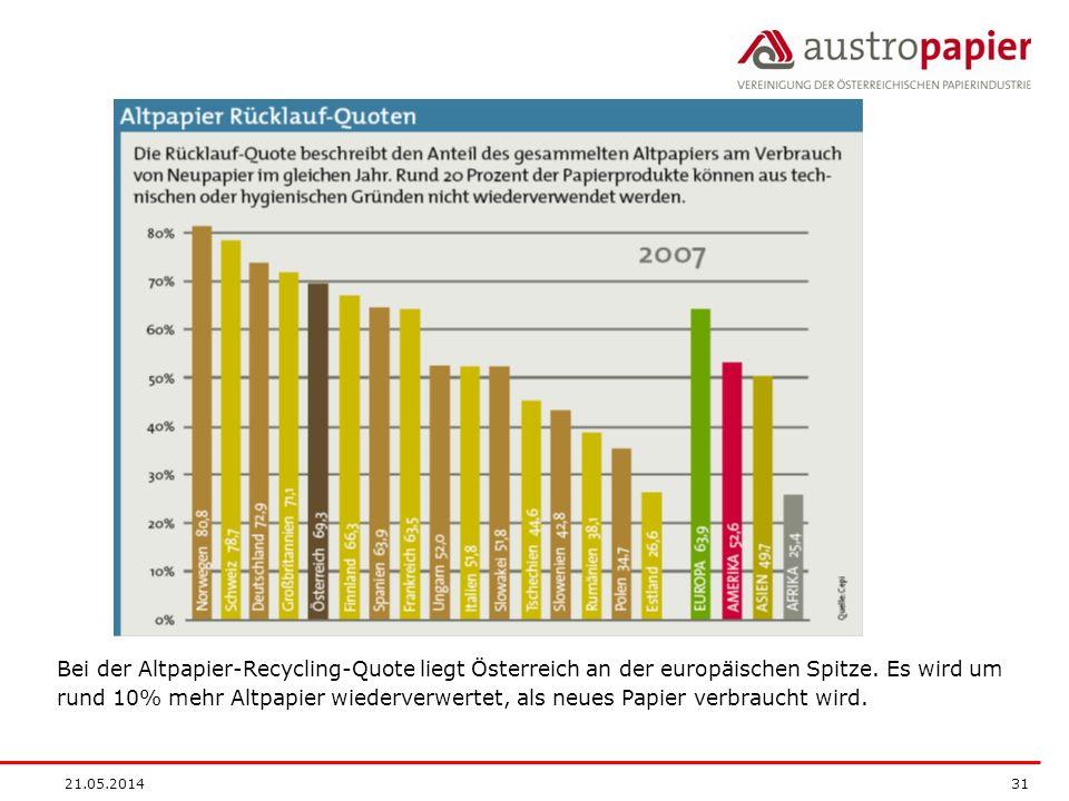 21.05.2014 31 Bei der Altpapier-Recycling-Quote liegt Österreich an der europäischen Spitze. Es wird um rund 10% mehr Altpapier wiederverwertet, als n