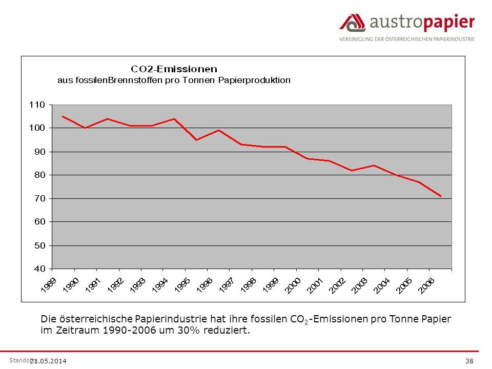 21.05.2014 38 Standorte Die österreichische Papierindustrie hat ihre fossilen CO 2 -Emissionen pro Tonne Papier im Zeitraum 1990-2006 um 30% reduziert