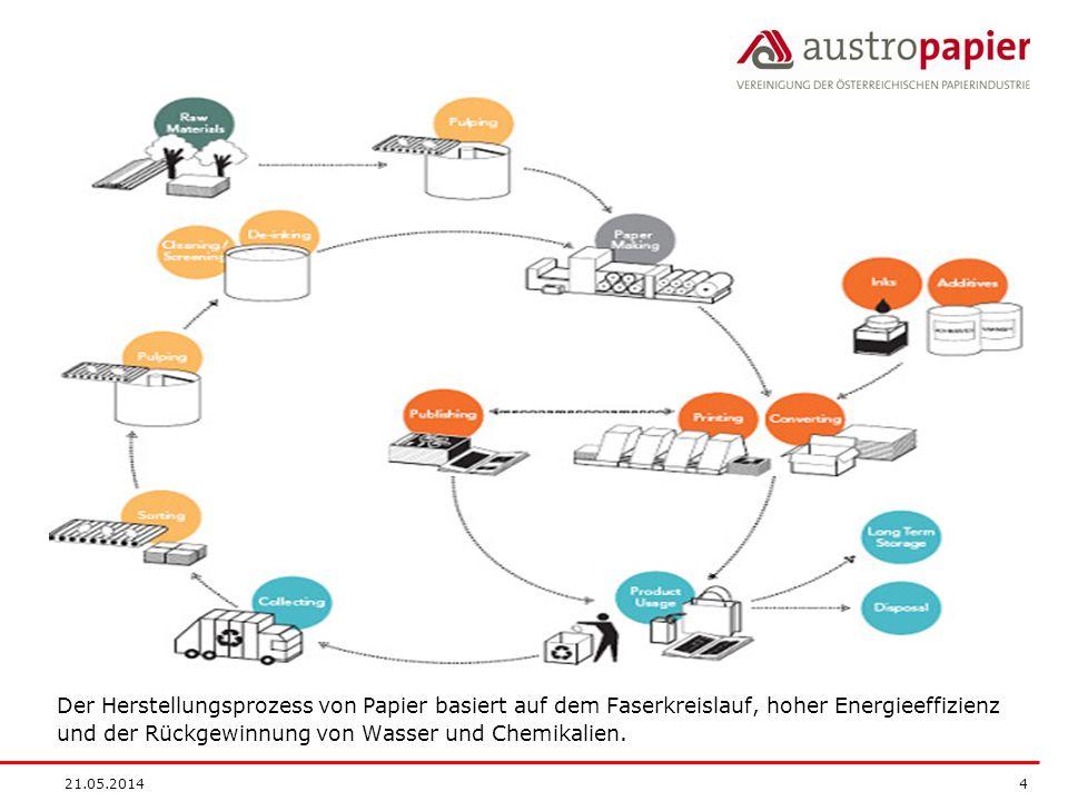 21.05.2014 4 Der Herstellungsprozess von Papier basiert auf dem Faserkreislauf, hoher Energieeffizienz und der Rückgewinnung von Wasser und Chemikalie