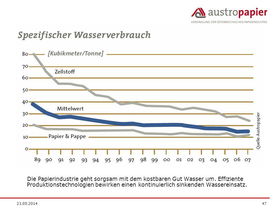 21.05.2014 47 Die Papierindustrie geht sorgsam mit dem kostbaren Gut Wasser um. Effiziente Produktionstechnologien bewirken einen kontinuierlich sinke