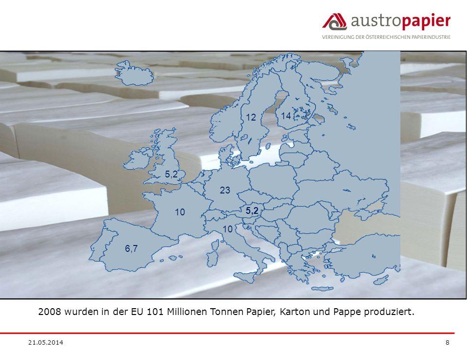 21.05.2014 19 Die Investitionstätigkeit der Papierindustrie in Österreich ist seit vier Jahren in Folge rückläufig und sank 2008 auf den tiefsten Stand seit 20 Jahren.