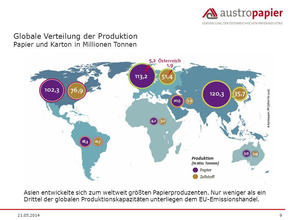 21.05.2014 9 Globale Verteilung der Produktion Papier und Karton in Millionen Tonnen Asien entwickelte sich zum weltweit größten Papierproduzenten. Nu