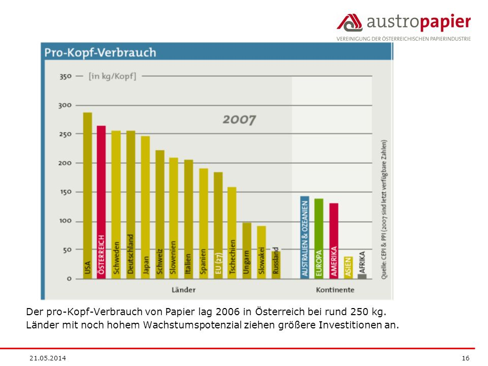 21.05.2014 16 Der pro-Kopf-Verbrauch von Papier lag 2006 in Österreich bei rund 250 kg. Länder mit noch hohem Wachstumspotenzial ziehen größere Invest