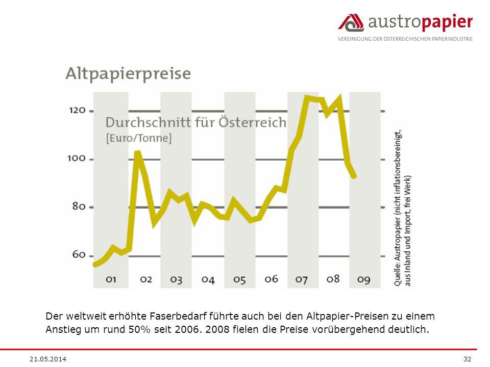 21.05.2014 32 Der weltweit erhöhte Faserbedarf führte auch bei den Altpapier-Preisen zu einem Anstieg um rund 50% seit 2006. 2008 fielen die Preise vo