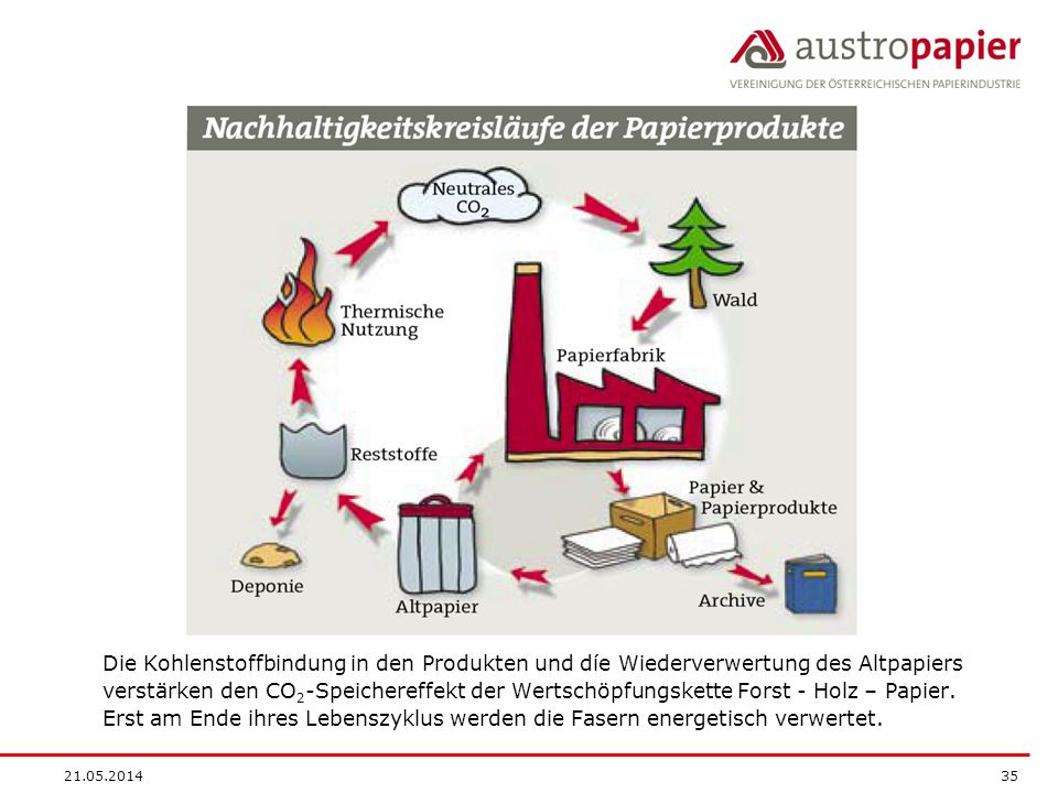 21.05.2014 35 Die Kohlenstoffbindung in den Produkten und díe Wiederverwertung des Altpapiers verstärken den CO 2 -Speichereffekt der Wertschöpfungskette Forst - Holz – Papier.