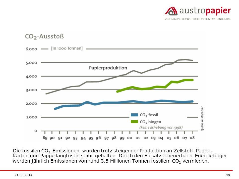 21.05.2014 39 Die fossilen CO 2 -Emissionen wurden trotz steigender Produktion an Zellstoff, Papier, Karton und Pappe langfristig stabil gehalten. Dur